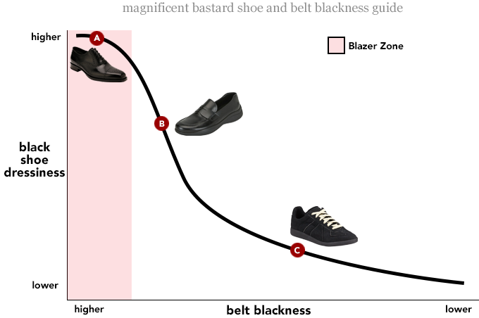 Ask the MB: How Black Should My Belt Be With Black Shoes?
