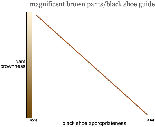 magnificent brown pants/black shoe guide