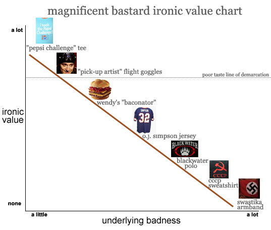 ironic value chart