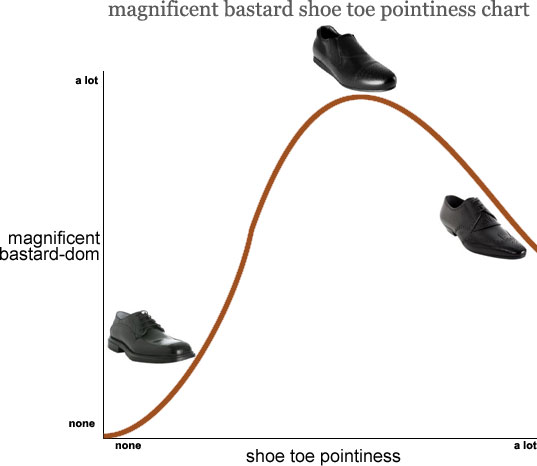 MB Shoe Pointiness Chart
