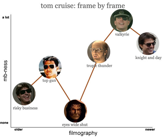 tom cruise: frame by frame